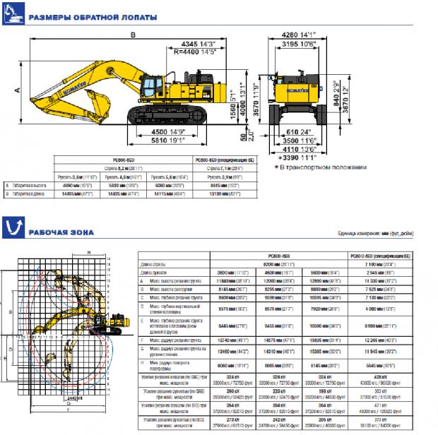 Габаритные и эксплуатационные характеристики PC800