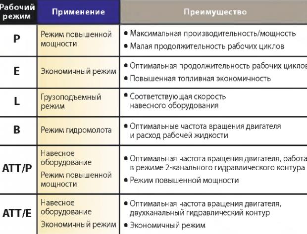 Выбор режимов экскаватора РС-200-8