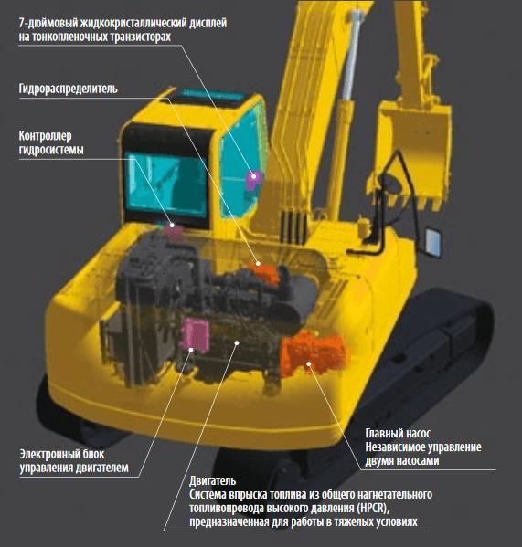 Системы контроля и управления агрегата РС200-8
